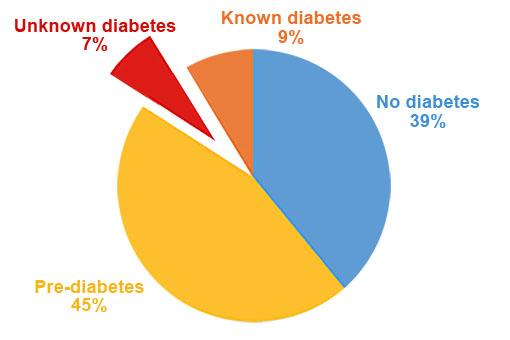 Diabetes Pie Chart